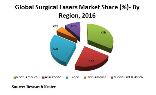 surgical Lasers market Graph