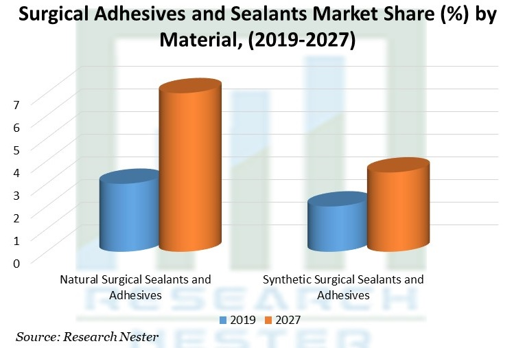Surgical Adhesives and Sealants Market