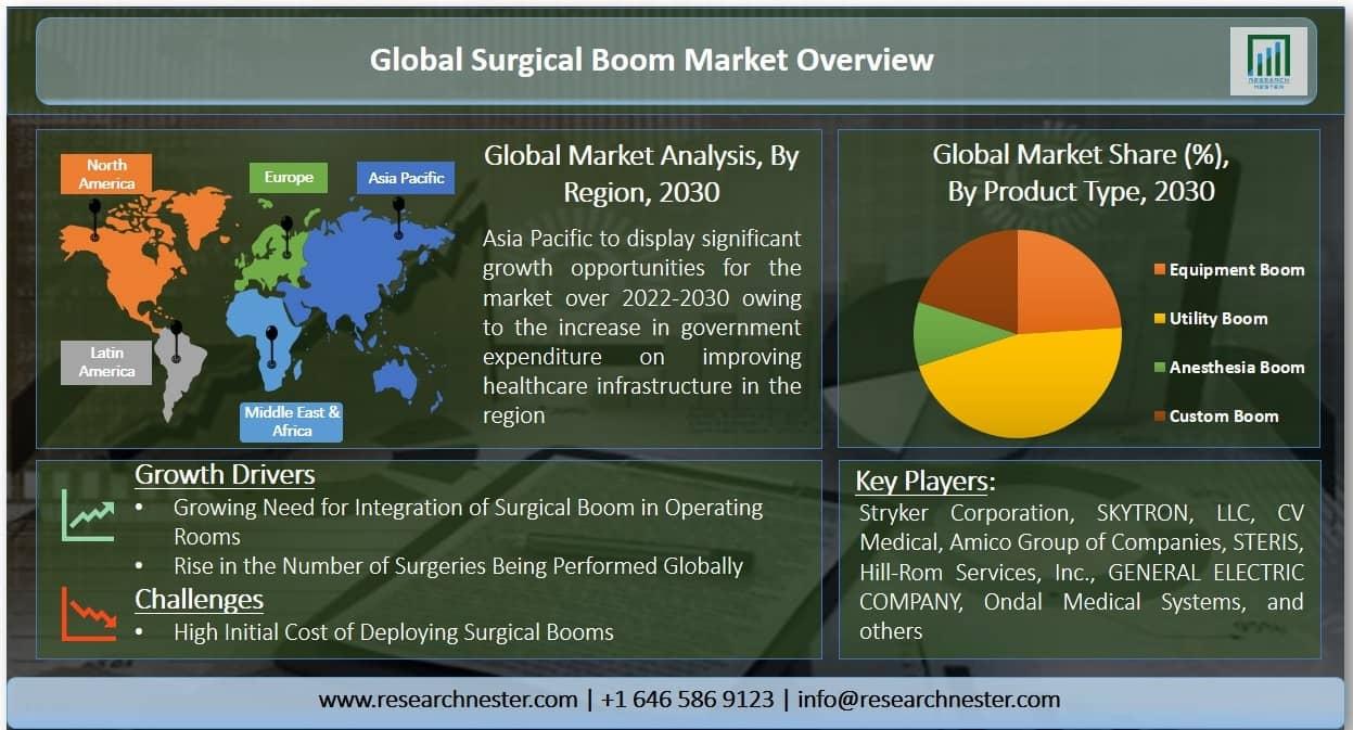 Surgical Boom Market Graph