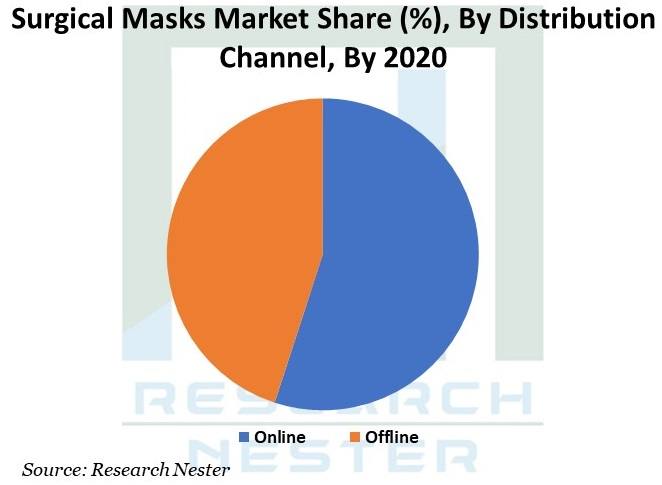 Surgical Masks Market Graph