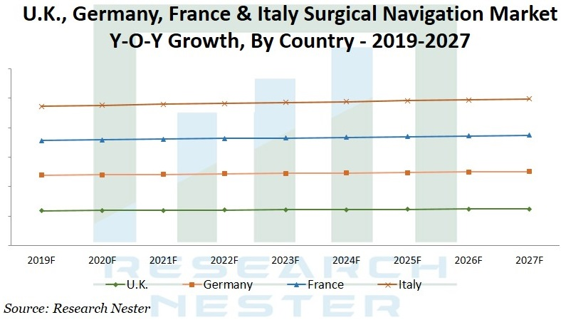 surgical navigation market graph