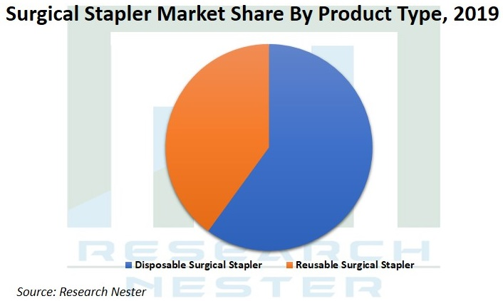 Surgical Stapler market share Graph