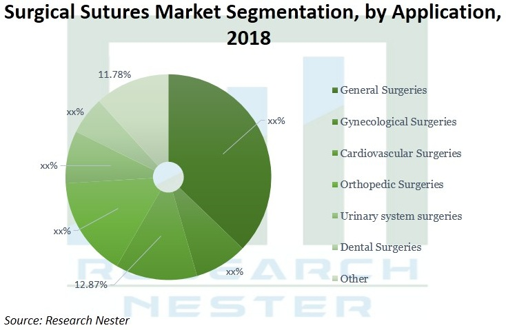 Surgical-Sutures-Market-Size