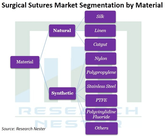 Surgical-Sutures-Market
