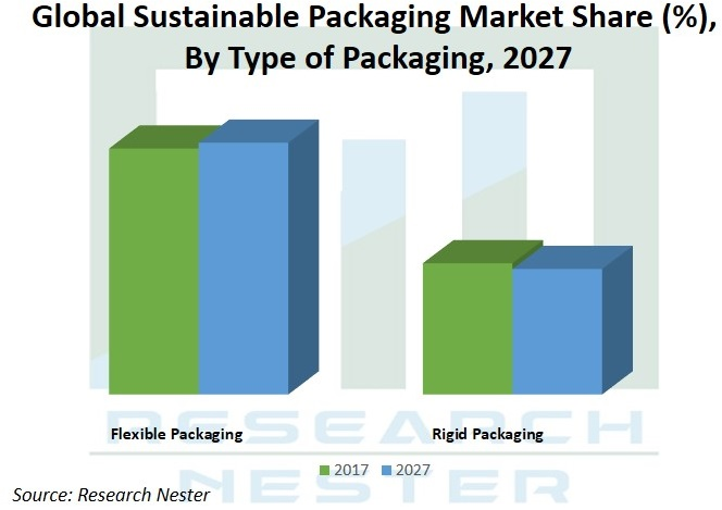 Sustainable Packaging Market Graph