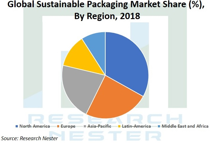 Sustainable Packaging market share Graph
