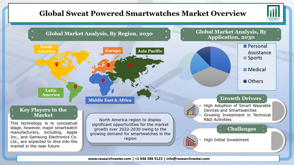Sweat Powered Smartwatches Market