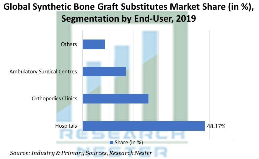 Synthetic Bone Graft Substitutes Market Share (in %), Segmentation by End-User