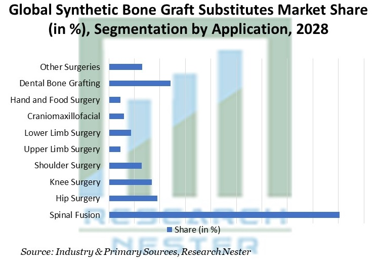Synthetic Bone Graft Substitutes Market Share (in %), Segmentation by Application