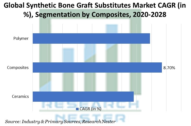 Synthetic Bone Graft Substitutes Market by Composites