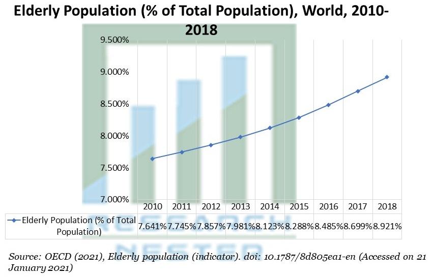 Elderly Population (% of Total Population), World