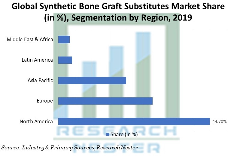 Synthetic Bone Graft Substitutes Market Share by Region