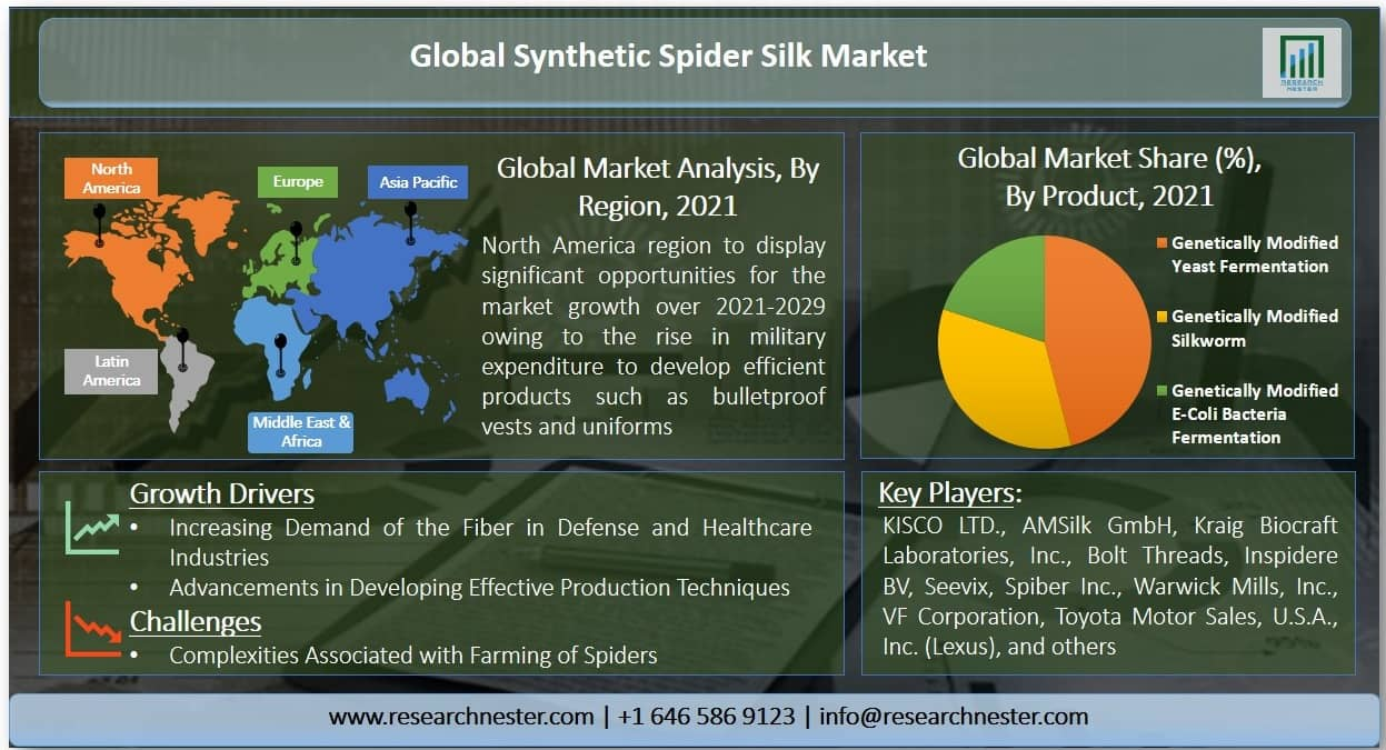 Synthetic Spider Silk Market Graph