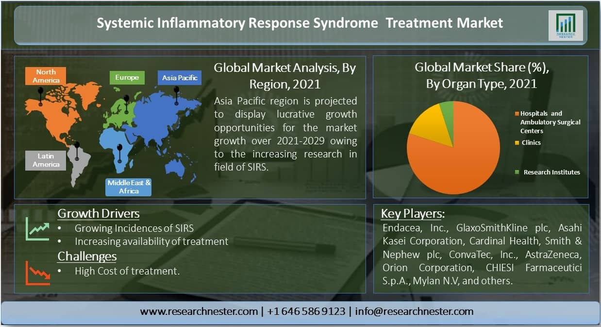 Systemic Inflammatory Response Syndrome (SIRS) Treatment Market