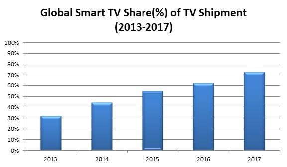 global 3d tv market size analysis
