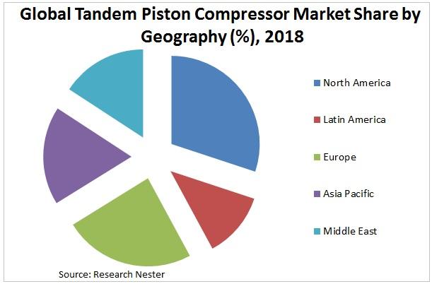 Tandem Piston Compressor Market Share Graph
