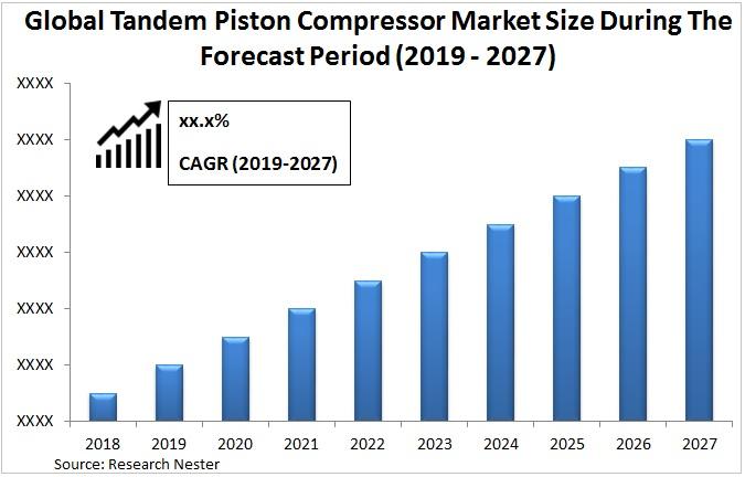 Tandem piston compressor-market size Graph