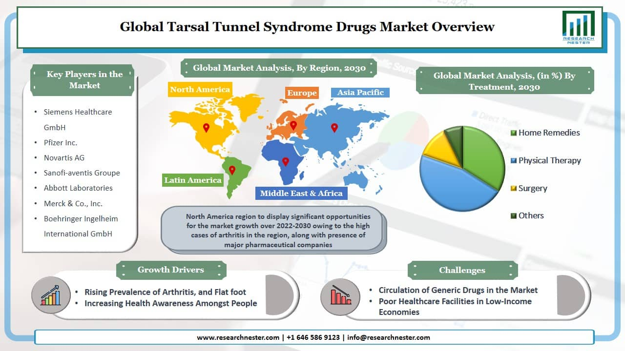 Tarsal Tunnel Syndrome Drugs Market Graph