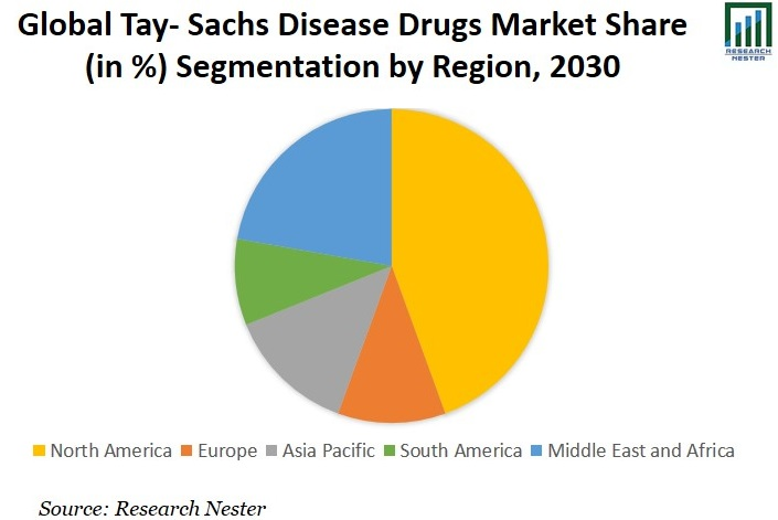 Tay- Sachs Disease Drugs Market Share Graph