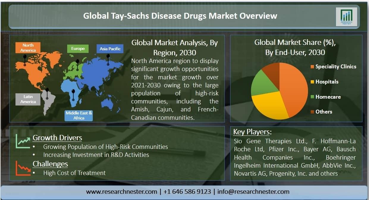 Tay-Sachs disease drugs Market Graph