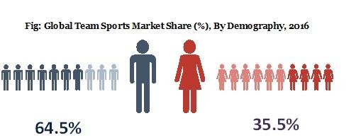 team sports market share