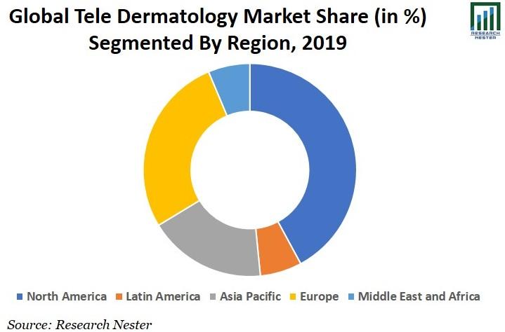 Tele Dermatology Market Share Image