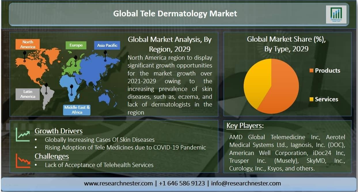 Tele Dermatology Market Graph