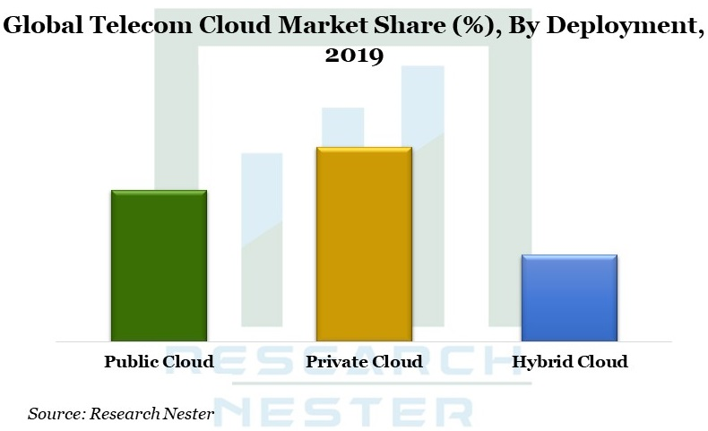 Telecom Cloud image