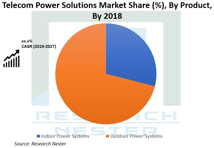 Telecom-Power-Solutions-Market-Demand