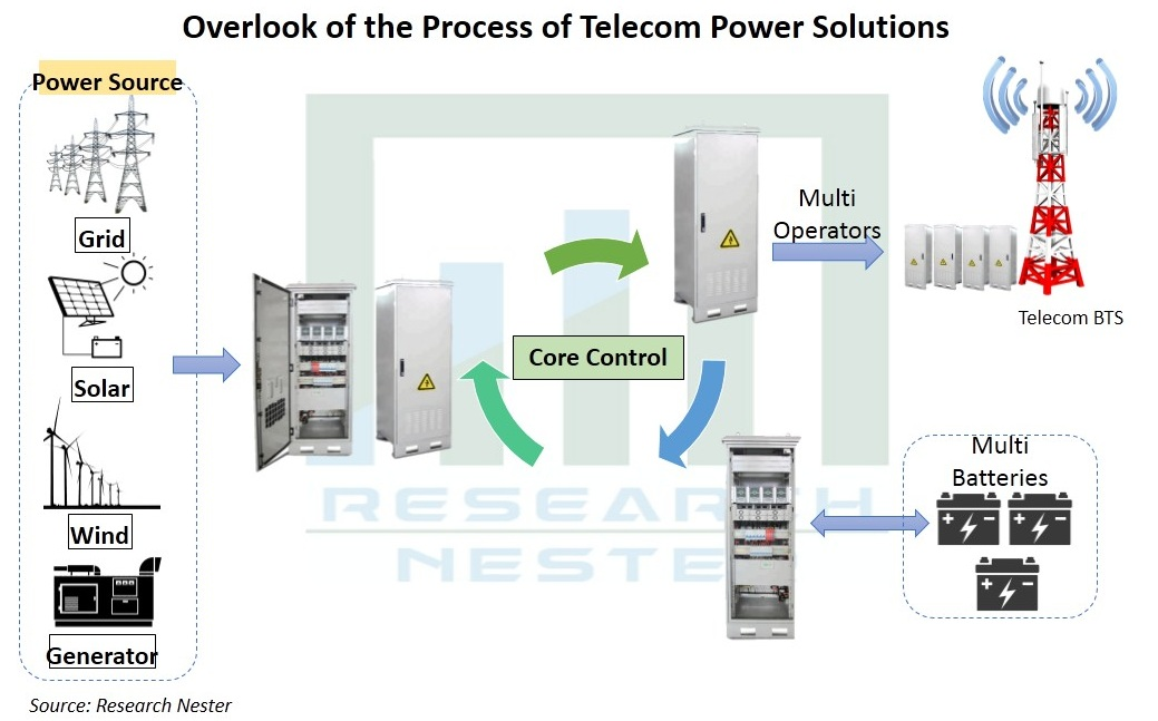 Telecom-Power-Solutions-Market
