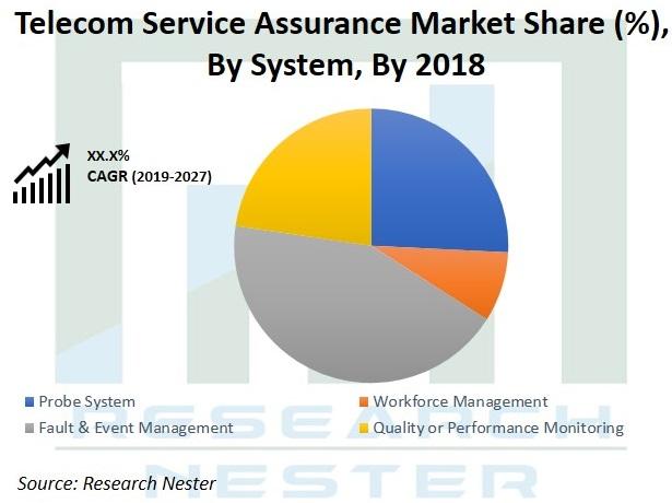 Telecom Service Assurance Market Graph