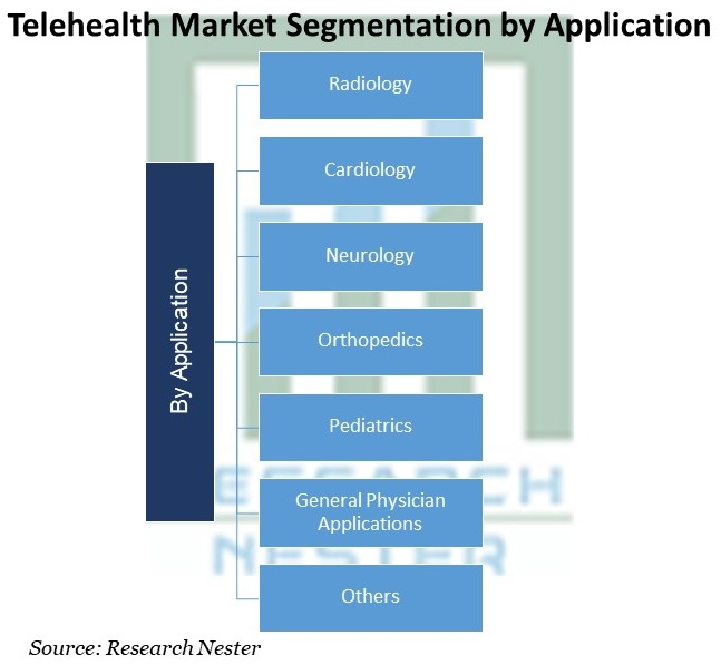 Telehealth Market Segmentation by Application