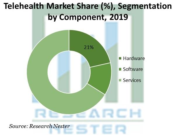 Telehealth Market Share