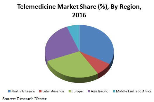 Telemedicine Market Size : Global Industry Demand, Growth