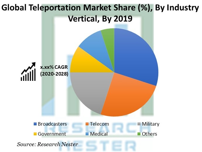 Teleportation Market Share