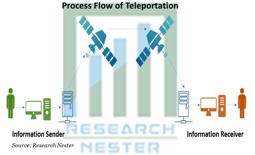 Process Flow of Teleportation