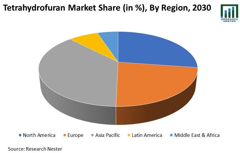 Tetrahydrofuran Market