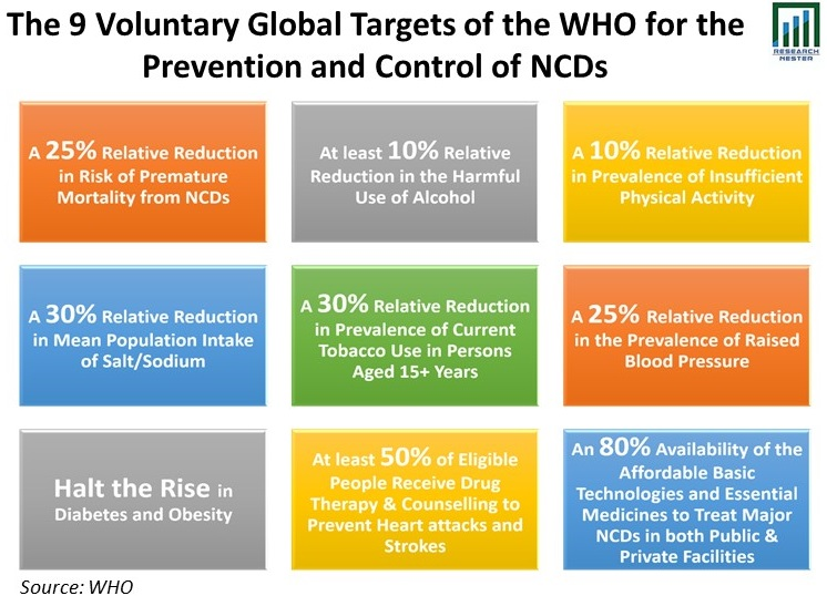 /The-9-Voluntary-Global-Targets-of-the-WHO