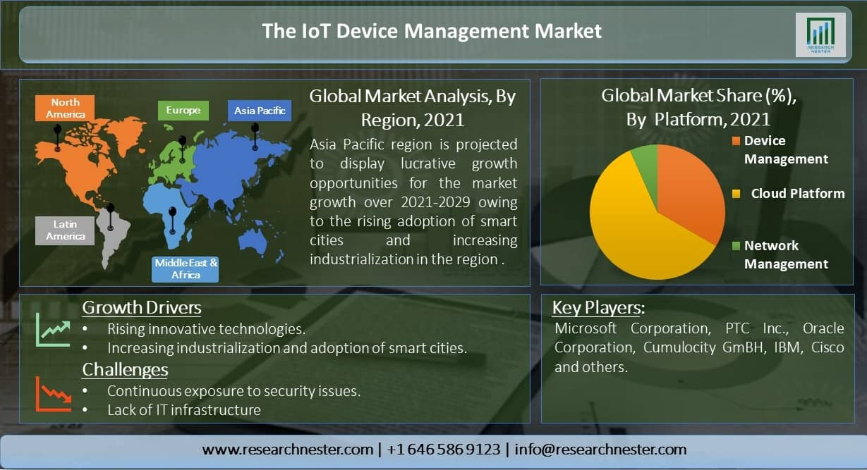 The-IoT-Device-Management-Market