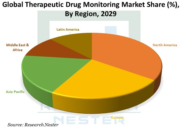 Therapeutic-Drug-Monitoring-Market