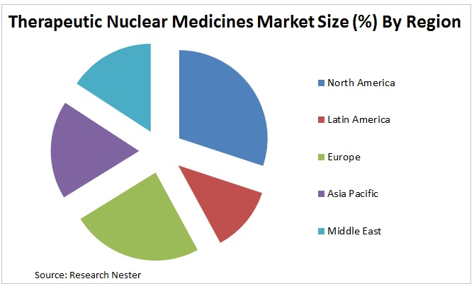 Therapeutic Nuclear Medicines Market Graph