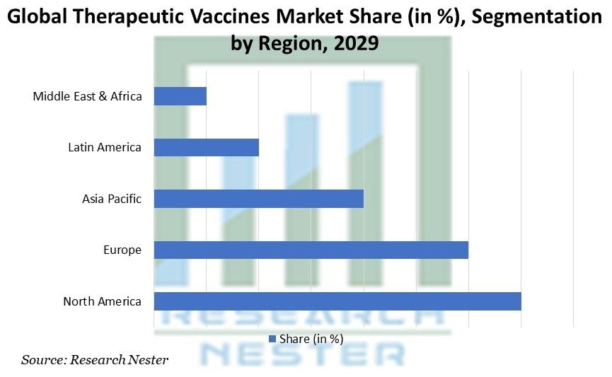 Therapeutic Vaccines Market Share Segmentation by Region