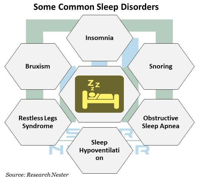 Some Common Sleep Disorder