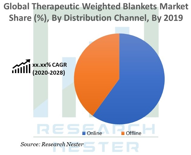 Therapeutic Weighted Blankets Market Share