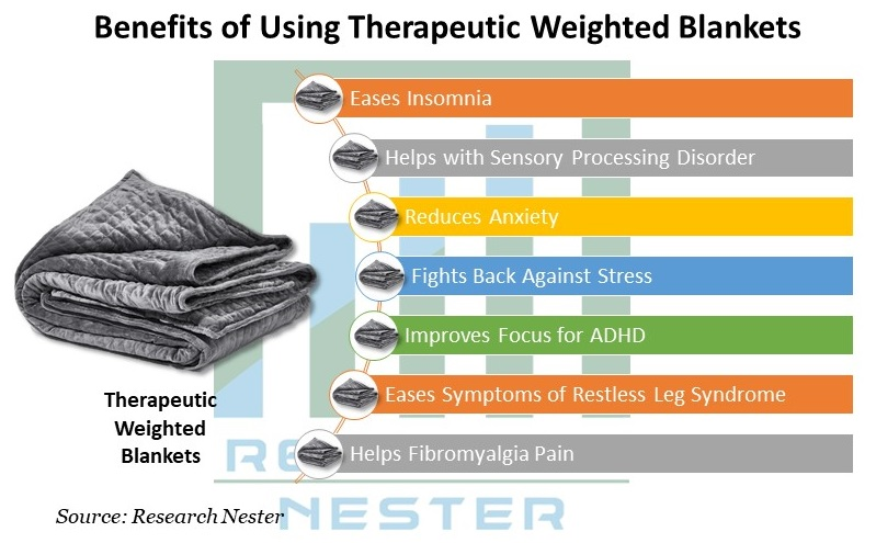 Therapeutic Weighted Blankets Market