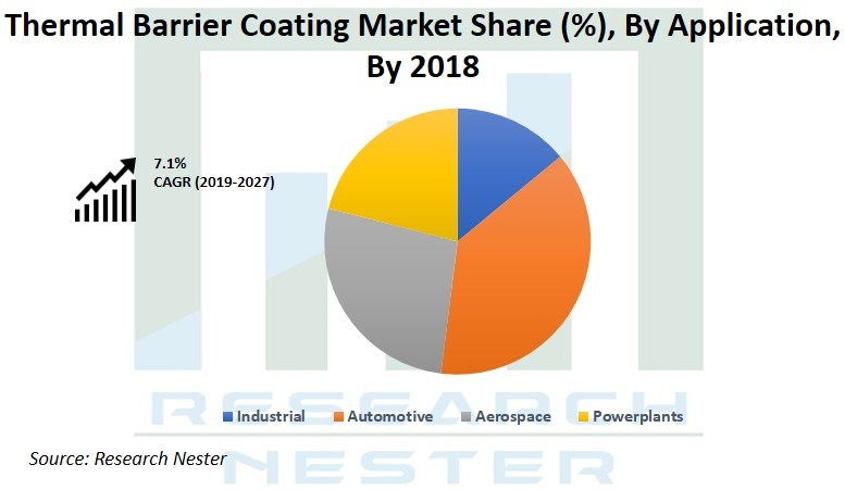 Thermal Barrier Coating Market Graph