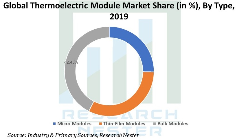Thermoelectric Module Market Share Graph