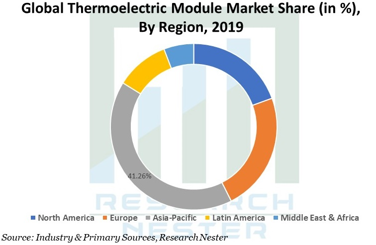 Thermoelectric Module Market Graph
