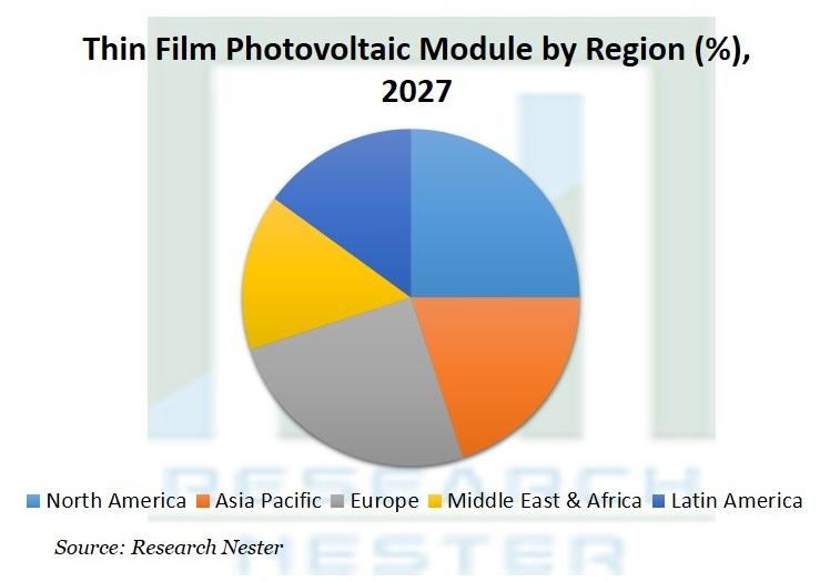 Thin Film Photovoltaic Module Market