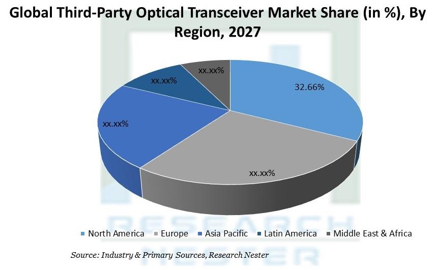 Third-Party Optical Transceiver Market Share